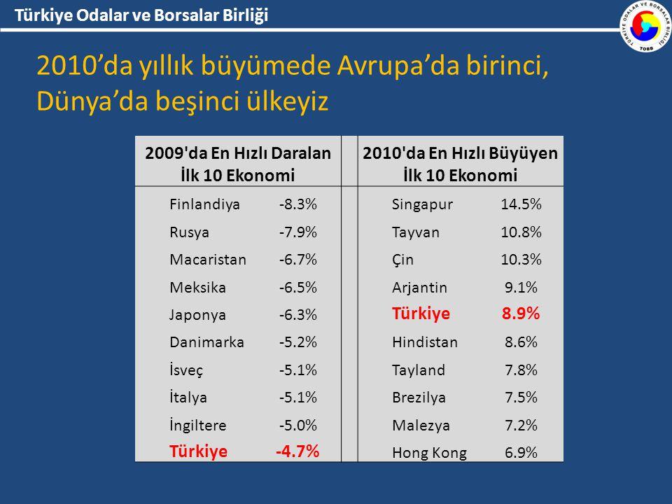 Türkiye Odalar ve Borsalar Birliği 2010'da yıllık büyümede Avrupa'da birinci, Dünya'da beşinci ülkeyiz 2009 da En Hızlı Daralan İlk 10 Ekonomi 2010 da En Hızlı Büyüyen İlk 10 Ekonomi Finlandiya-8.3% Singapur14.5% Rusya-7.9% Tayvan10.8% Macaristan-6.7% Çin10.3% Meksika-6.5% Arjantin9.1% Japonya-6.3% Türkiye8.9% Danimarka-5.2% Hindistan8.6% İsveç-5.1% Tayland7.8% İtalya-5.1% Brezilya7.5% İngiltere-5.0% Malezya7.2% Türkiye-4.7% Hong Kong6.9%