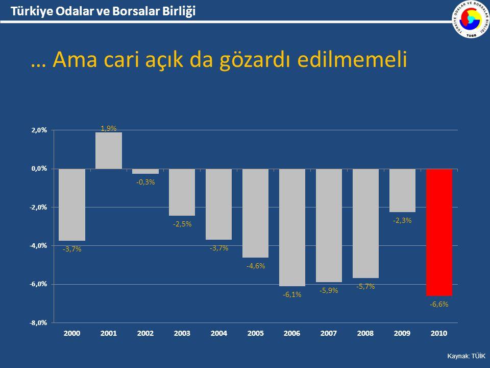 Türkiye Odalar ve Borsalar Birliği … Ama cari açık da gözardı edilmemeli Kaynak: TÜİK
