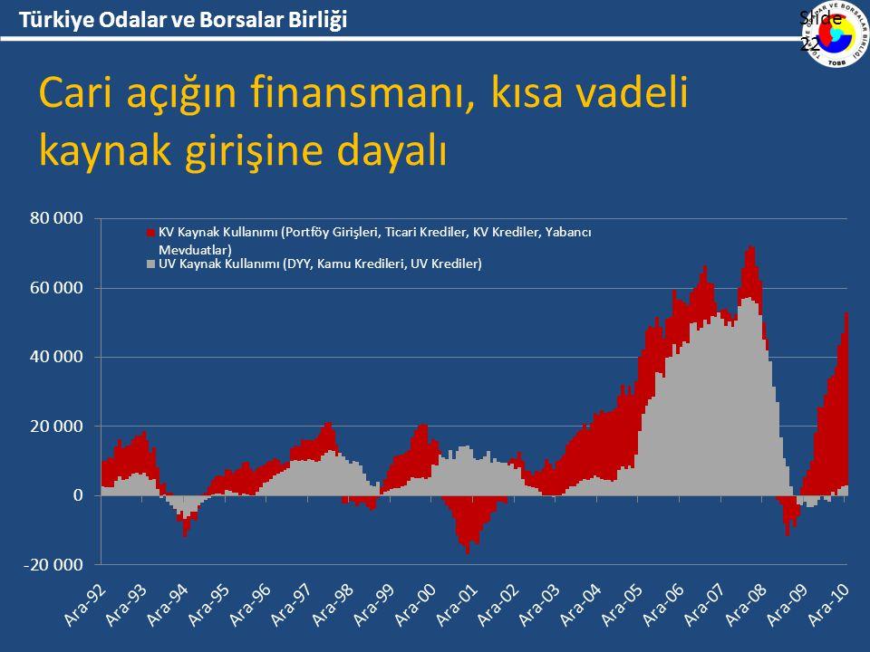 Türkiye Odalar ve Borsalar Birliği Cari açığın finansmanı, kısa vadeli kaynak girişine dayalı Slide 22