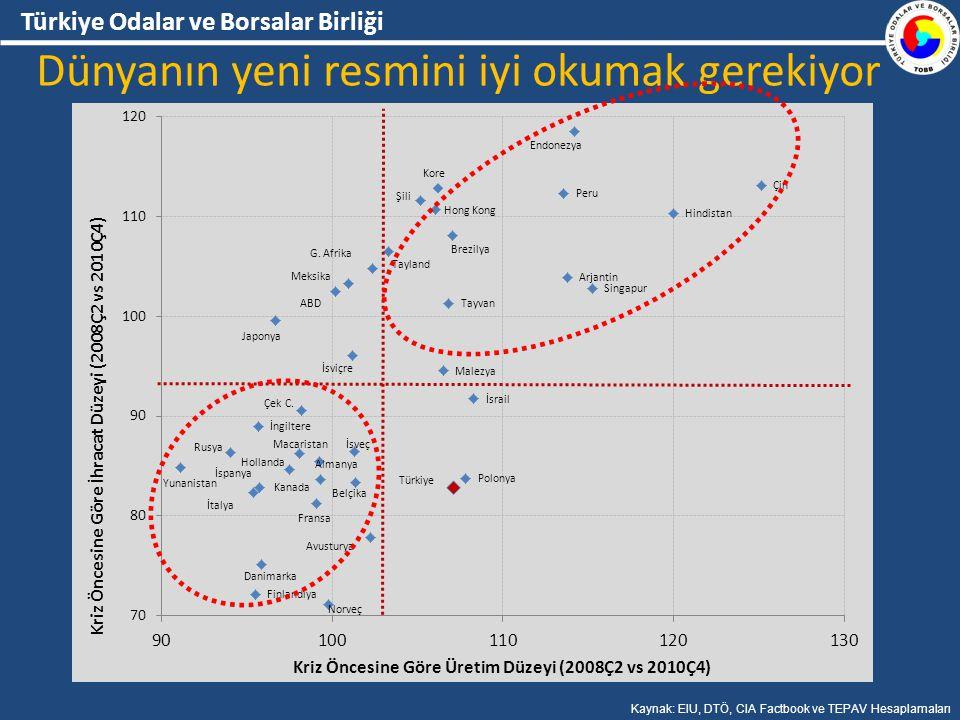 Türkiye Odalar ve Borsalar Birliği Dünyanın yeni resmini iyi okumak gerekiyor Kaynak: EIU, DTÖ, CIA Factbook ve TEPAV Hesaplamaları