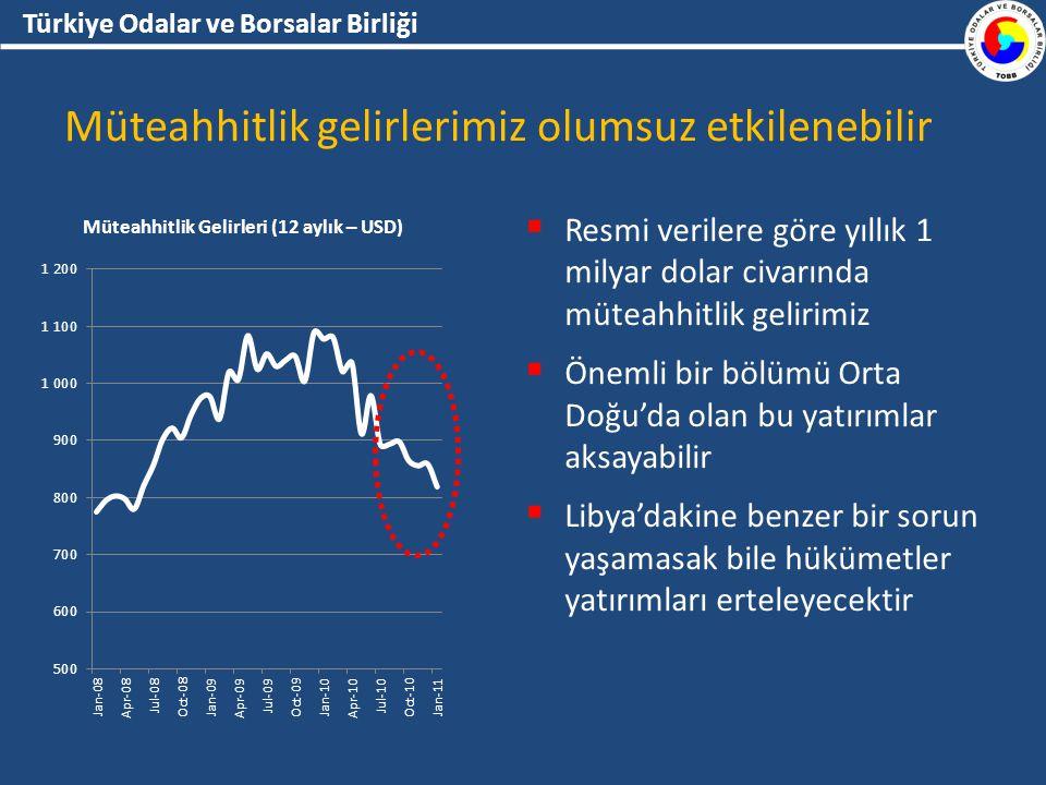 Türkiye Odalar ve Borsalar Birliği Müteahhitlik gelirlerimiz olumsuz etkilenebilir  Resmi verilere göre yıllık 1 milyar dolar civarında müteahhitlik gelirimiz  Önemli bir bölümü Orta Doğu'da olan bu yatırımlar aksayabilir  Libya'dakine benzer bir sorun yaşamasak bile hükümetler yatırımları erteleyecektir