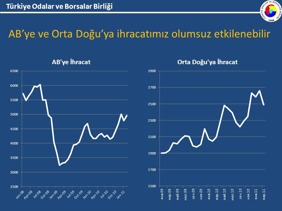 Türkiye Odalar ve Borsalar Birliği AB'ye ve Orta Doğu'ya ihracatımız olumsuz etkilenebilir