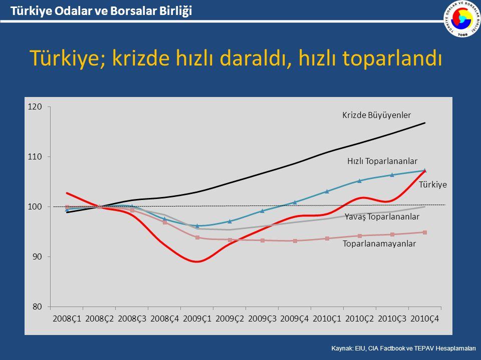 Türkiye Odalar ve Borsalar Birliği Türkiye; krizde hızlı daraldı, hızlı toparlandı Kaynak: EIU, CIA Factbook ve TEPAV Hesaplamaları