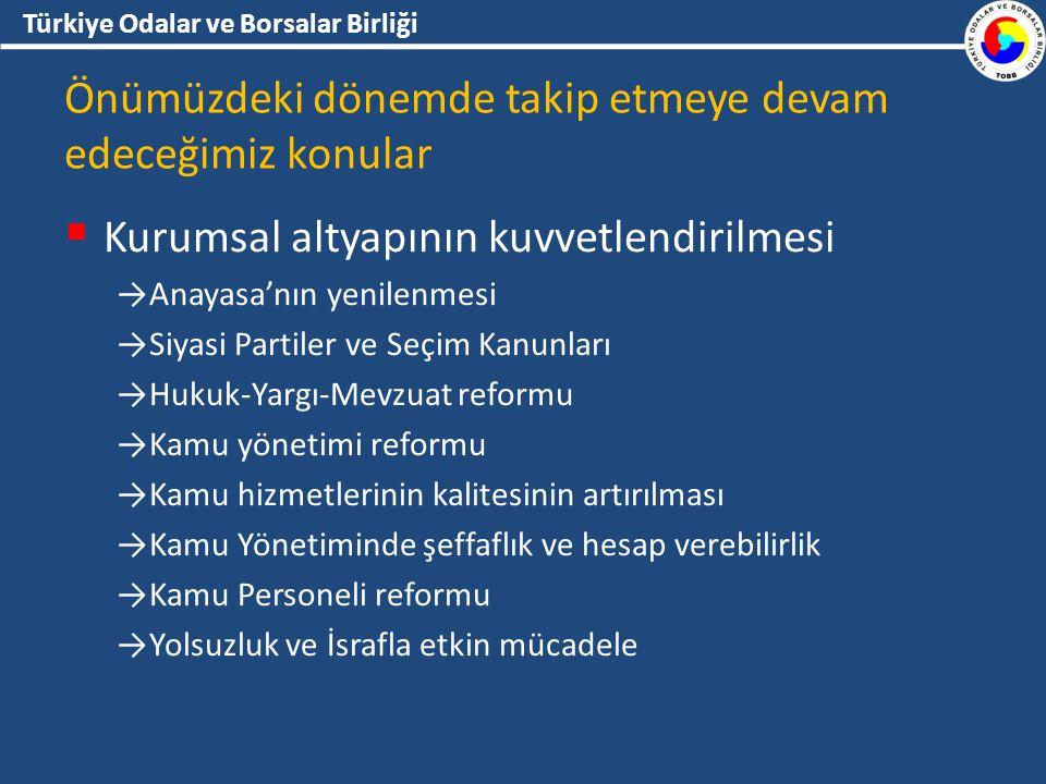 Türkiye Odalar ve Borsalar Birliği Önümüzdeki dönemde takip etmeye devam edeceğimiz konular  Kurumsal altyapının kuvvetlendirilmesi →Anayasa'nın yenilenmesi →Siyasi Partiler ve Seçim Kanunları →Hukuk-Yargı-Mevzuat reformu →Kamu yönetimi reformu →Kamu hizmetlerinin kalitesinin artırılması →Kamu Yönetiminde şeffaflık ve hesap verebilirlik →Kamu Personeli reformu →Yolsuzluk ve İsrafla etkin mücadele