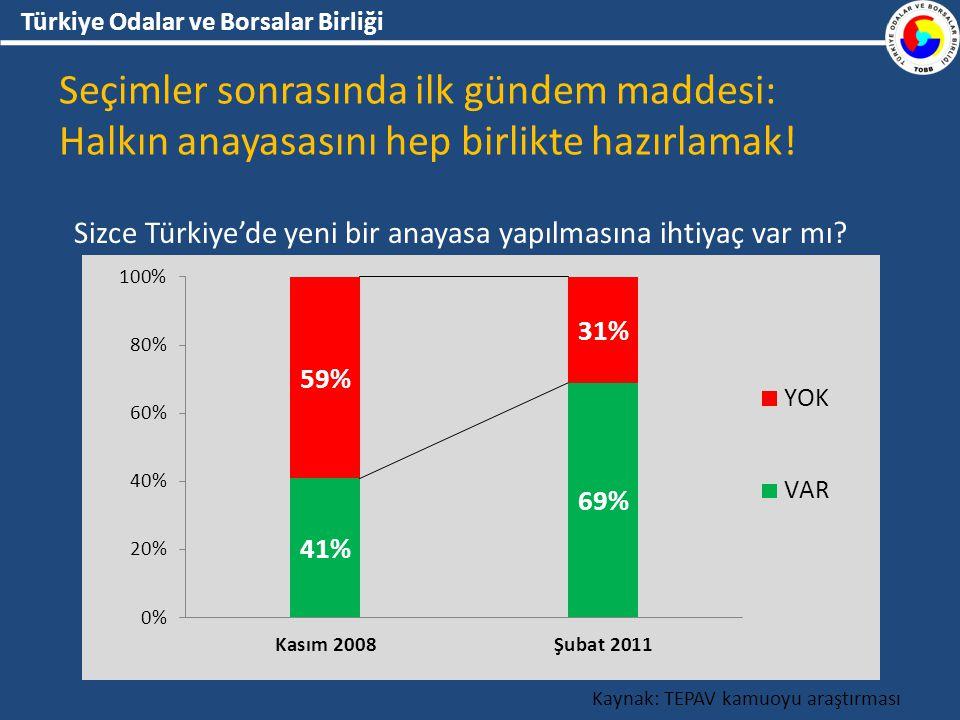 Türkiye Odalar ve Borsalar Birliği Sizce Türkiye'de yeni bir anayasa yapılmasına ihtiyaç var mı.