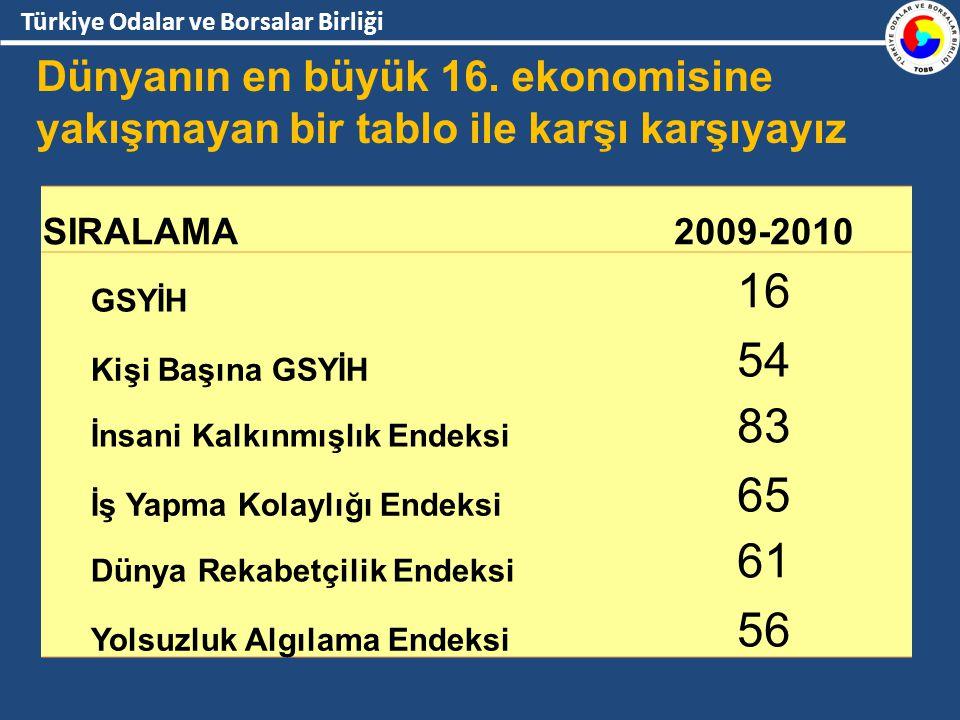 Türkiye Odalar ve Borsalar Birliği SIRALAMA2009-2010 GSYİH 16 Kişi Başına GSYİH 54 İnsani Kalkınmışlık Endeksi 83 İş Yapma Kolaylığı Endeksi 65 Dünya Rekabetçilik Endeksi 61 Yolsuzluk Algılama Endeksi 56 Dünyanın en büyük 16.