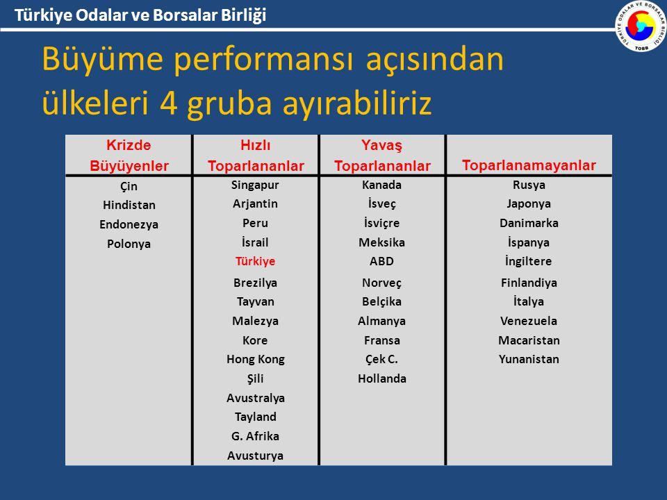 Türkiye Odalar ve Borsalar Birliği Büyüme performansı açısından ülkeleri 4 gruba ayırabiliriz Krizde Büyüyenler Hızlı Toparlananlar Yavaş ToparlananlarToparlanamayanlar Çin SingapurKanadaRusya Hindistan ArjantinİsveçJaponya Endonezya PeruİsviçreDanimarka Polonya İsrailMeksikaİspanya TürkiyeABDİngiltere BrezilyaNorveçFinlandiya TayvanBelçikaİtalya MalezyaAlmanyaVenezuela KoreFransaMacaristan Hong KongÇek C.Yunanistan ŞiliHollanda Avustralya Tayland G.