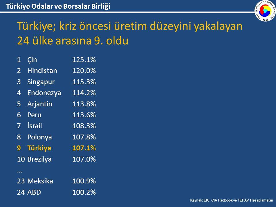 Türkiye Odalar ve Borsalar Birliği Türkiye; kriz öncesi üretim düzeyini yakalayan 24 ülke arasına 9.