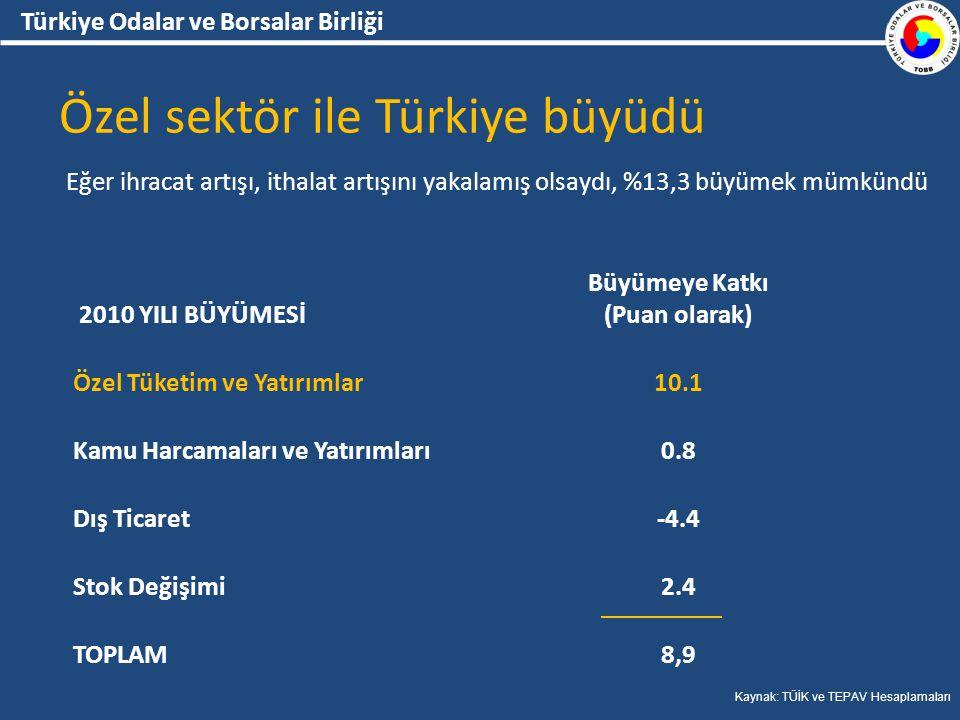 Türkiye Odalar ve Borsalar Birliği Özel sektör ile Türkiye büyüdü Eğer ihracat artışı, ithalat artışını yakalamış olsaydı, %13,3 büyümek mümkündü Kaynak: TÜİK ve TEPAV Hesaplamaları 2010 YILI BÜYÜMESİ Büyümeye Katkı (Puan olarak) Özel Tüketim ve Yatırımlar10.1 Kamu Harcamaları ve Yatırımları0.8 Dış Ticaret-4.4 Stok Değişimi2.4 TOPLAM8,9