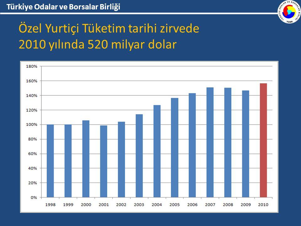 Türkiye Odalar ve Borsalar Birliği Özel Yurtiçi Tüketim tarihi zirvede 2010 yılında 520 milyar dolar