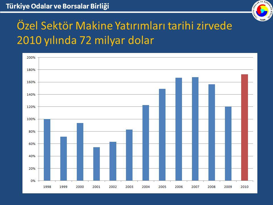Türkiye Odalar ve Borsalar Birliği Özel Sektör Makine Yatırımları tarihi zirvede 2010 yılında 72 milyar dolar