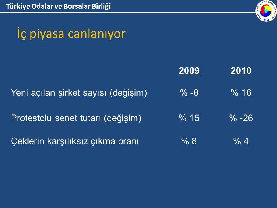 Türkiye Odalar ve Borsalar Birliği İç piyasa canlanıyor 20092010 Yeni açılan şirket sayısı (değişim)% -8% 16 Protestolu senet tutarı (değişim)% 15% -26 Çeklerin karşılıksız çıkma oranı% 8% 4
