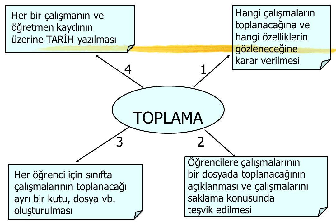 TOPLAMA Hangi çalışmaların toplanacağına ve hangi özelliklerin gözleneceğine karar verilmesi Öğrencilere çalışmalarının bir dosyada toplanacağının açı