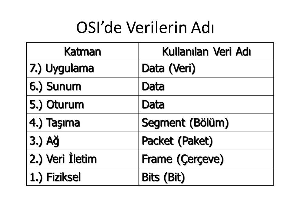 KatmanGörevi 7.) Uygulama Kullanıcının uygulamaları 6.) Sunum Aynı dilin konuşulması; veri formatlama, şifreleme 5.) Oturum Bağlantının kurulması ve yönetilmesi 4.) Taşıma Verinin bölümlere ayrılarak karşı tarafa gitmesinin kontrol edilmesi 3.) Ağ Veri bölümlerinin paketlere ayrılması, ağ adreslerinin fiziksel adreslere çevrimi 2.) Veri İletim Ağ paketlerinin çerçevelere ayrılması 1.) Fiziksel Fiziksel veri aktarımı