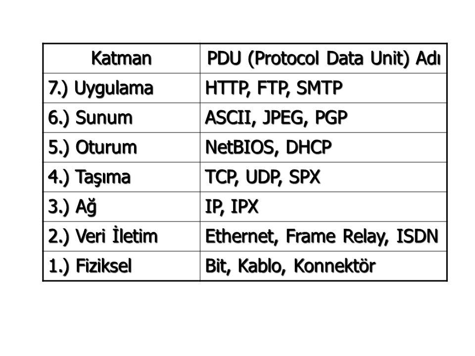 Katman PDU (Protocol Data Unit) Adı 7.) Uygulama HTTP, FTP, SMTP 6.) Sunum ASCII, JPEG, PGP 5.) Oturum NetBIOS, DHCP 4.) Taşıma TCP, UDP, SPX 3.) Ağ IP, IPX 2.) Veri İletim Ethernet, Frame Relay, ISDN 1.) Fiziksel Bit, Kablo, Konnektör