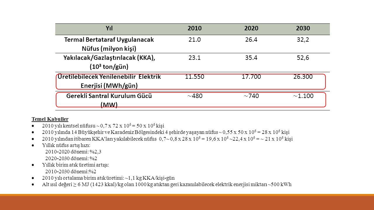 Yıl201020202030 Termal Bertataraf Uygulanacak Nüfus (milyon kişi) 21.026.432,2 Yakılacak/Gazlaştırılacak (KKA), (10 3 ton/gün) 23.135.452,6 Üretilebilecek Yenilenebilir Elektrik Enerjisi (MWh/gün) 11.55017.70026.300 Gerekli Santral Kurulum Gücü (MW) Temel Kabuller  2010 yılı kentsel nüfusu ~ 0,7 x 72 x 10 6 = 50 x 10 6 kişi  2010 yılında 14 Büyükşehir ve Karadeniz Bölgesindeki 4 şehirde yaşayan nüfus ~ 0,55 x 50 x 10 6 = 28 x 10 6 kişi  2010 yılından itibaren KKA'ları yakılabilecek nüfus 0,7~ 0,8 x 28 x 10 6 = 19,6 x 10 6 ~22,4 x 10 6 = ~ 21 x 10 6 kişi  Yıllık nüfus artış hızı: 2010-2020 dönemi: %2,3 2020-2030 dönemi: %2  Yıllık birim atık üretimi artışı: 2010-2030 dönemi:%2  2010 yılı ortalama birim atık üretimi: ~1,1 kg KKA/kişi-gün  Alt ısıl değeri ≥ 6 MJ (1423 kkal)/kg olan 1000 kg atıktan geri kazanılabilecek elektrik enerjisi miktarı ~500 kWh