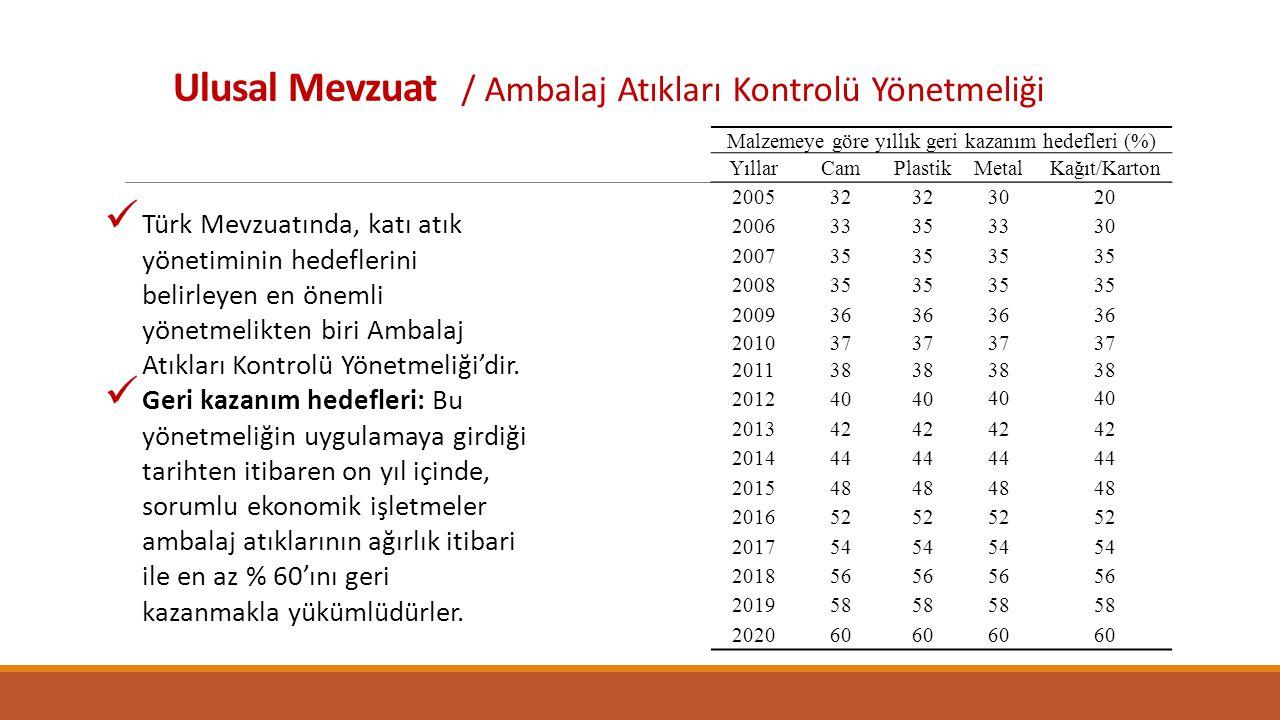 Ulusal Mevzuat / Ambalaj Atıkları Kontrolü Yönetmeliği Türk Mevzuatında, katı atık yönetiminin hedeflerini belirleyen en önemli yönetmelikten biri Ambalaj Atıkları Kontrolü Yönetmeliği'dir.