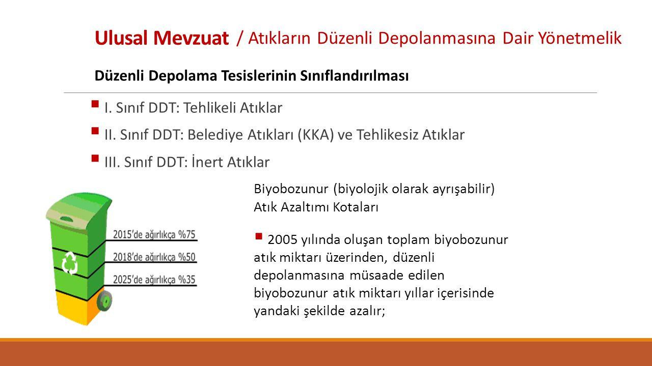 Ulusal Mevzuat  I.Sınıf DDT: Tehlikeli Atıklar  II.