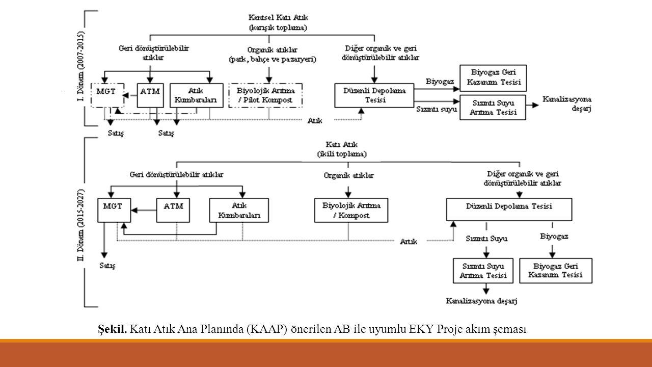 Şekil. Katı Atık Ana Planında (KAAP) önerilen AB ile uyumlu EKY Proje akım şeması