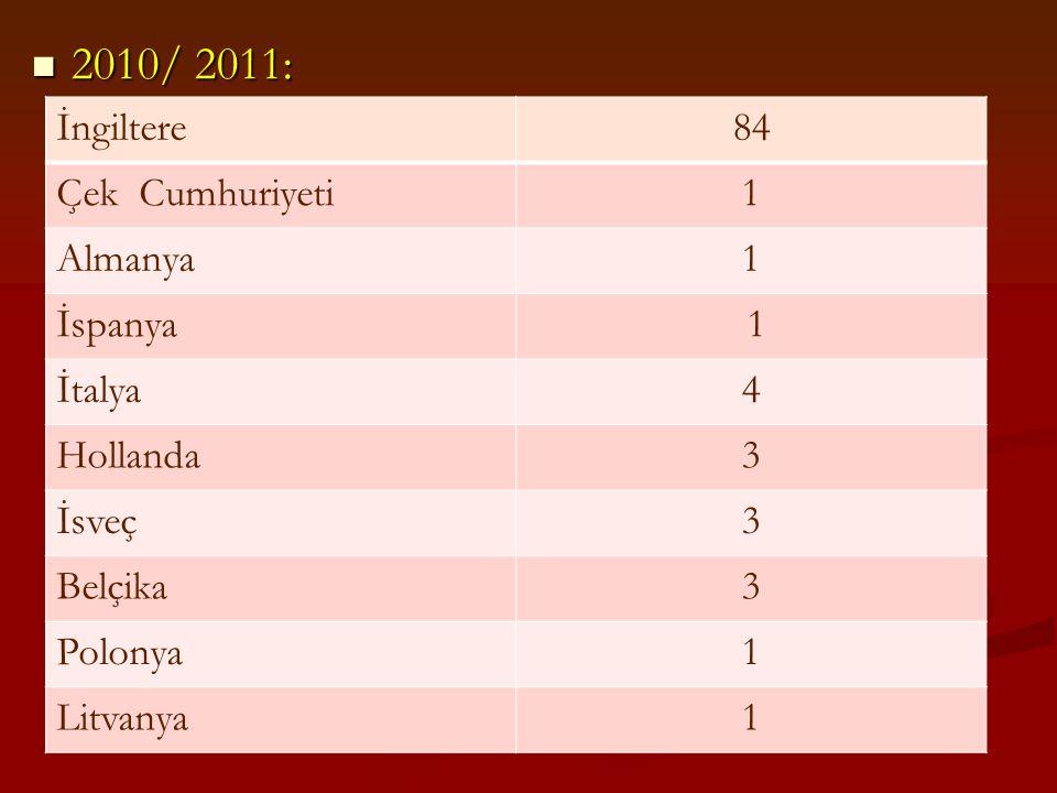 2010/ 2011: 2010/ 2011: İngiltere84 Çek Cumhuriyeti1 Almanya1 İspanya 1 İtalya4 Hollanda3 İsveç3 Belçika3 Polonya1 Litvanya1