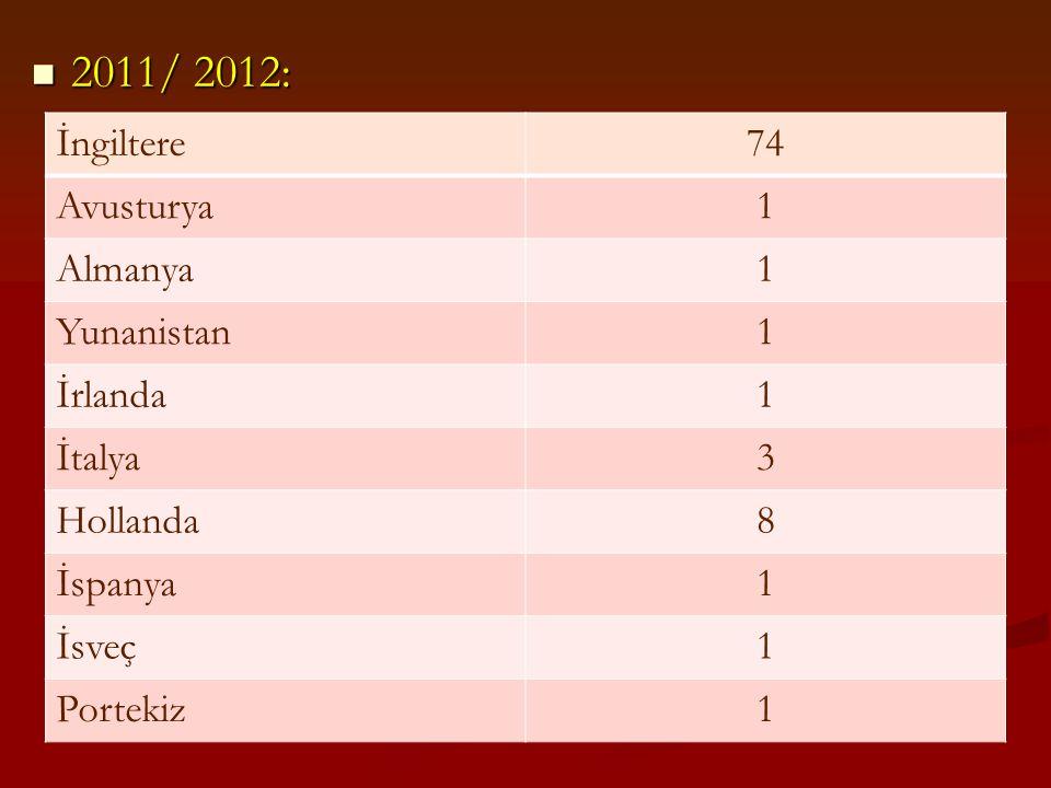 2011/ 2012: 2011/ 2012: İngiltere74 Avusturya1 Almanya1 Yunanistan1 İrlanda1 İtalya3 Hollanda8 İspanya1 İsveç1 Portekiz1