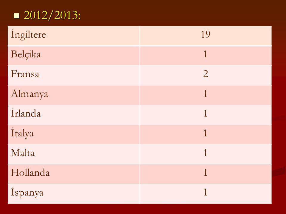 2012/2013: 2012/2013: İngiltere19 Belçika1 Fransa2 Almanya1 İrlanda1 İtalya1 Malta1 Hollanda1 İspanya1