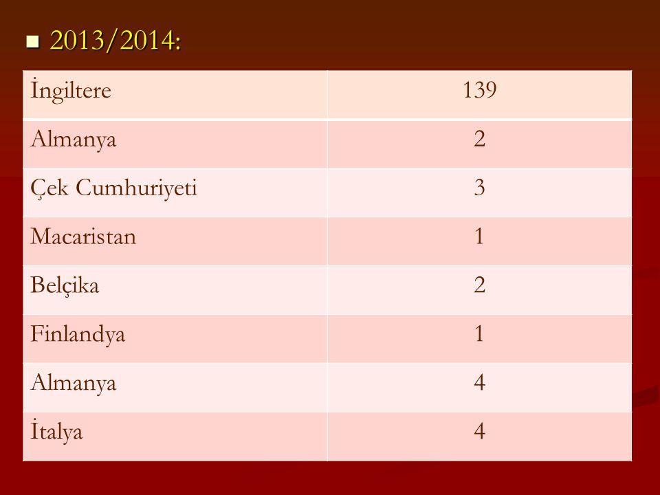 2013/2014: 2013/2014: İngiltere139 Almanya2 Çek Cumhuriyeti3 Macaristan1 Belçika2 Finlandya1 Almanya4 İtalya4