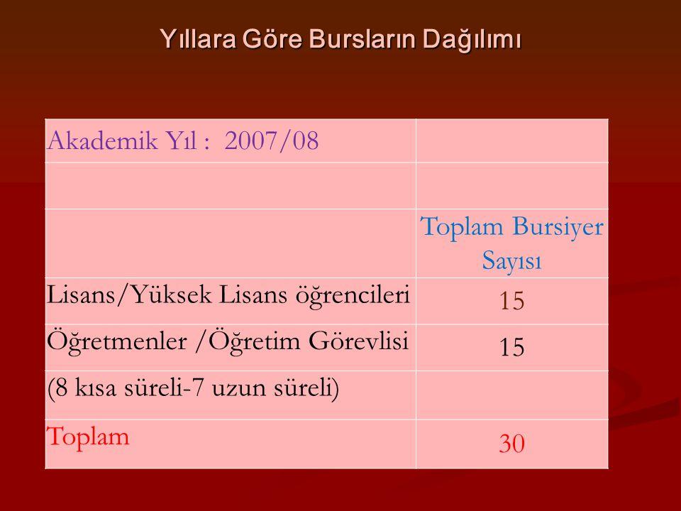 Yıllara Göre Bursların Dağılımı Akademik Yıl : 2007/08 Toplam Bursiyer Sayısı Lisans/Yüksek Lisans öğrencileri 15 Öğretmenler /Öğretim Görevlisi 15 (8
