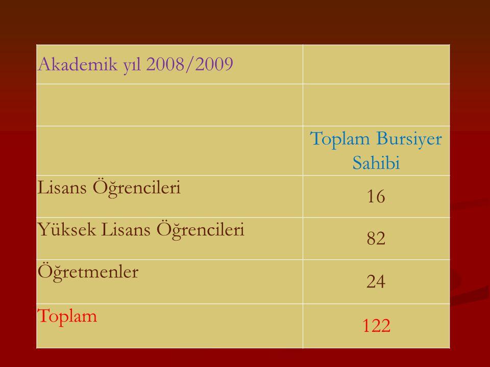 Akademik yıl 2008/2009 Toplam Bursiyer Sahibi Lisans Öğrencileri 16 Yüksek Lisans Öğrencileri 82 Öğretmenler 24 Toplam 122