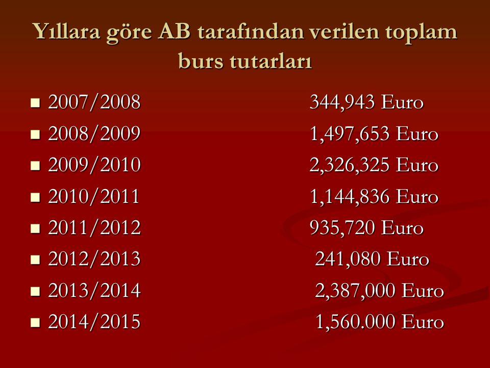 Yıllara göre AB tarafından verilen toplam burs tutarları 2007/2008 344,943 Euro 2007/2008 344,943 Euro 2008/2009 1,497,653 Euro 2008/2009 1,497,653 Eu