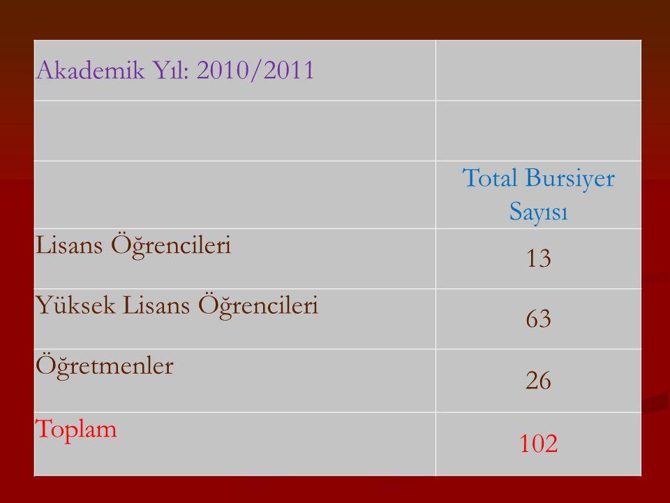 Akademik Yıl: 2010/2011 Total Bursiyer Sayısı Lisans Öğrencileri 13 Yüksek Lisans Öğrencileri 63 Öğretmenler 26 Toplam 102