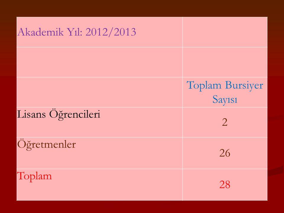 Akademik Yıl: 2012/2013 Toplam Bursiyer Sayısı Lisans Öğrencileri 2 Öğretmenler 26 Toplam 28