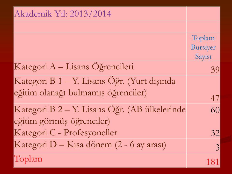 Akademik Yıl: 2013/2014 Toplam Bursiyer Sayısı Kategori A – Lisans Öğrencileri 39 Kategori B 1 – Y. Lisans Öğr. (Yurt dışında eğitim olanağı bulmamış