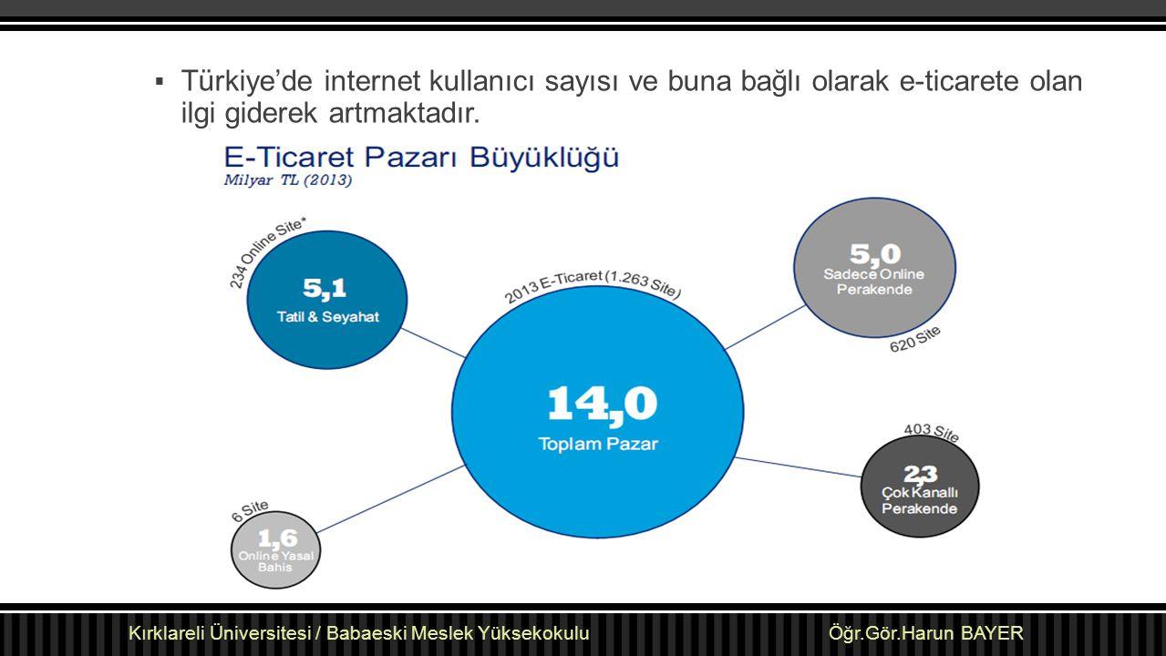  Türkiye'de internet kullanıcı sayısı ve buna bağlı olarak e-ticarete olan ilgi giderek artmaktadır. Kırklareli Üniversitesi / Babaeski Meslek Yüksek