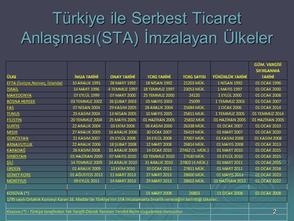 33 TÜRKİYE – SURİYE STA  İmza: 22 Aralık 2004  Onay: 03 Ekim 2006  T.C R.G'de Yayımlanış:06 Kasım 2006 – 26338 Mük.