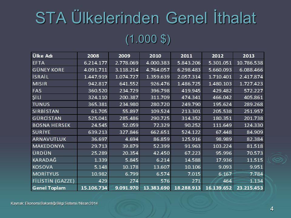 65 TÜRKİYE - ÜRDÜN TİCARETİ İTHALAT (1.000 $) Kaynak: Ekonomi Bakanlığı Bilgi Sistemi / Nisan 2014