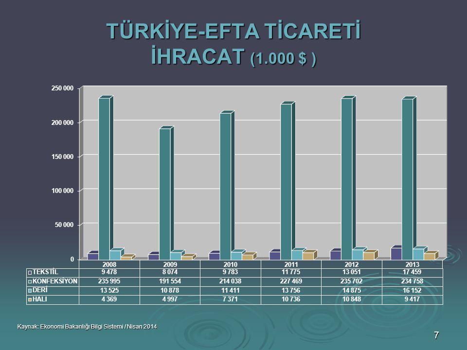 8 TÜRKİYE-EFTA TİCARETİ İTHALAT ( 1.000 $ ) Kaynak: Ekonomi Bakanlığı Bilgi Sistemi / Nisan 2014
