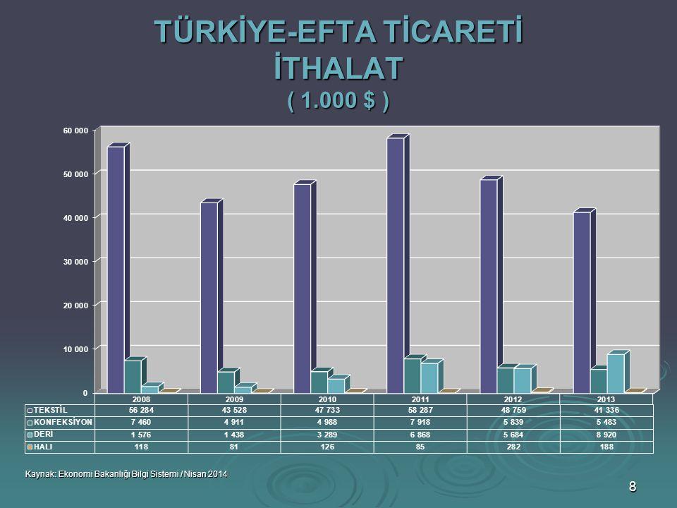 39 TÜRKİYE-MISIR TİCARETİ İHRACAT (1.000 $) Kaynak: Ekonomi Bakanlığı Bilgi Sistemi / Nisan 2014