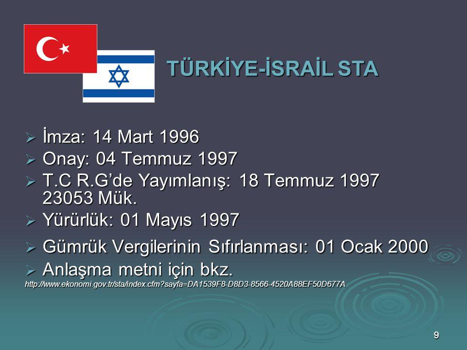 10 TÜRKİYE-İSRAİL STA  İsrail'in, Türkiye menşeli ürünlere ithalatta uyguladığı gümrük vergileri, Ek II Tablo A, Ek II Tablo B, Ek III ve Ek VIII de sayılan ürünler hariç olmak üzere, Anlaşmanın yürürlüğe girdiği tarih olan 01 Mayıs 1997 tarihinde tamamen kaldırılmıştır.