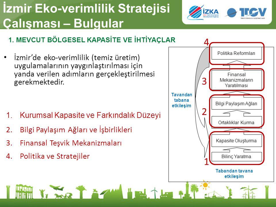İzmir Eko-verimlilik Stratejisi Çalışması – Bulgular İzmir'de eko-verimlilik (temiz üretim) uygulamalarının yaygınlaştırılması için yanda verilen adım