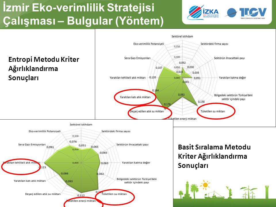 İzmir Eko-verimlilik Stratejisi Çalışması – Bulgular (Yöntem) Entropi Metodu Kriter Ağırlıklandırma Sonuçları Basit Sıralama Metodu Kriter Ağırlıkland