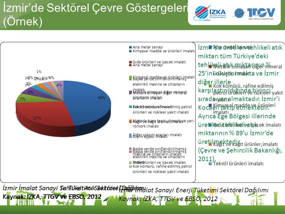 İzmir'de Sektörel Çevre Göstergeleri (Örnek) İzmir İmalat Sanayi Su Tüketimi Sektörel Dağılımı Kaynak: İZKA, TTGV ve EBSO, 2012 İzmir İmalat Sanayi En