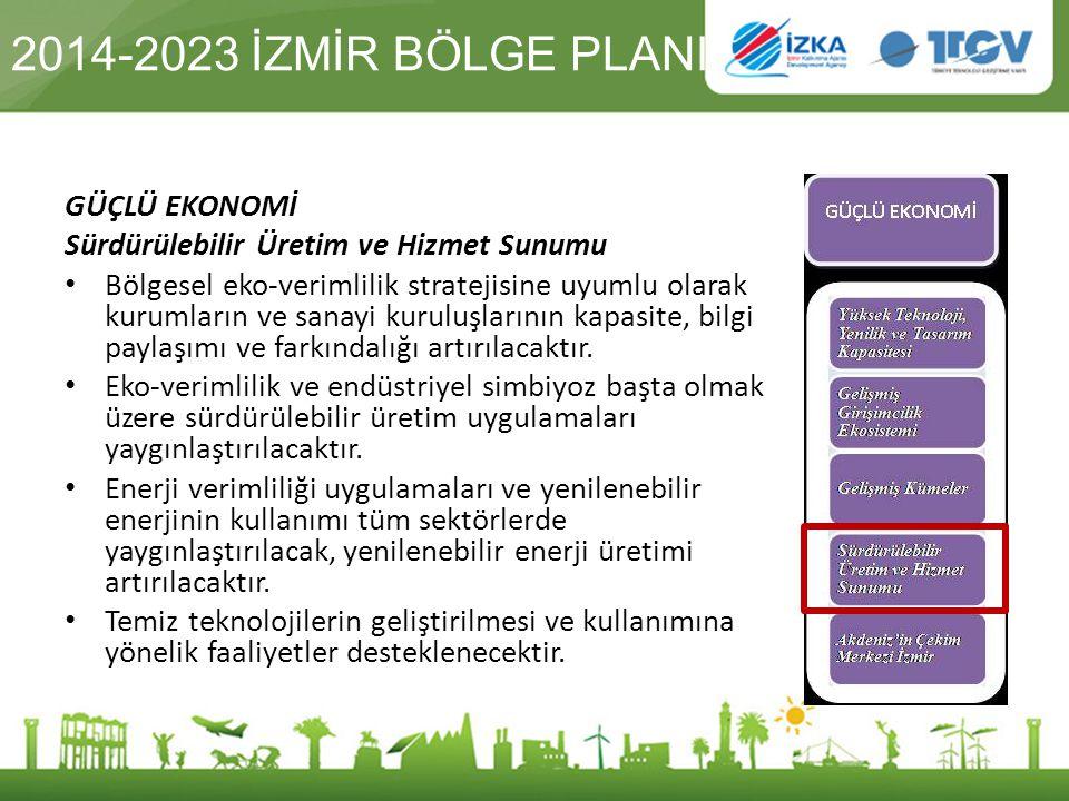 2014-2023 İZMİR BÖLGE PLANI GÜÇLÜ EKONOMİ Sürdürülebilir Üretim ve Hizmet Sunumu Bölgesel eko-verimlilik stratejisine uyumlu olarak kurumların ve sana