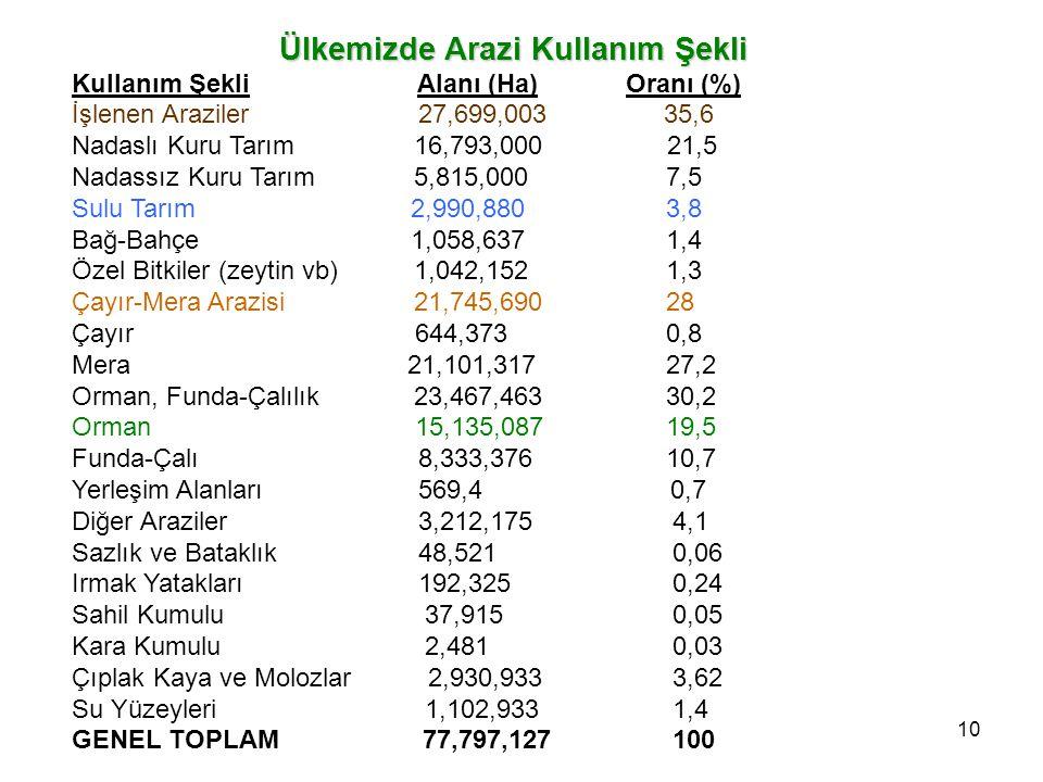 9  Türkiye'nin genel yüzölçümü 77.797.127 hektardır. Bunun 1.102.000 hektarı göllerle kaplıdır.  Anadolu tarafı 75.396.027 ha. Trakya tarafı 2.401.1
