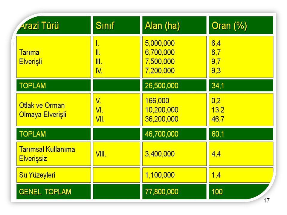 16 Toplam: 77.8 Mil.Ha. Arazi YetenekSınıfları Arazi Yetenek Sınıfları 9.4 Mil. ha