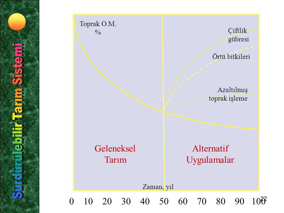 21 Sürdürülebilir tarımda başarılı olabilmek için 1. Toprakta bitki besin maddesi miktar ve dengesi 2. Toprak organik maddesinin korunması 3. Münavebe