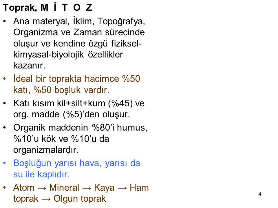3 Toprak Ana  Türk ve Altay mitolojisinde ve halk inancında Toprak Tanrıça kabul edilmiş ve  Topra (Tobra, Tobura, Tovura, Toburah,Tuprak, Tufrak) A