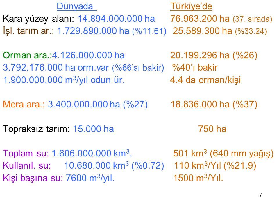 7 Dünyada Türkiye'de Kara yüzey alanı: 14.894.000.000 ha76.963.200 ha (37.