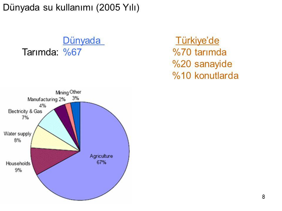 8 Dünyada su kullanımı (2005 Yılı) Dünyada Türkiye'de Tarımda: %67 %70 tarımda %20 sanayide %10 konutlarda