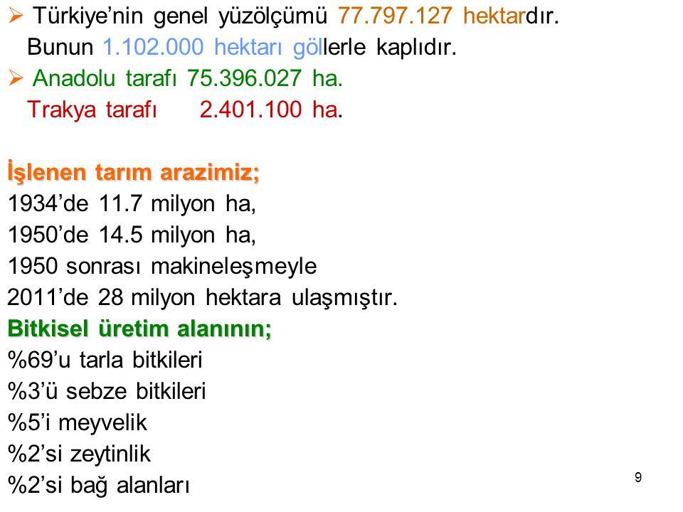 9  Türkiye'nin genel yüzölçümü 77.797.127 hektardır.